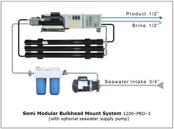semi modular bulkhead system.PNG