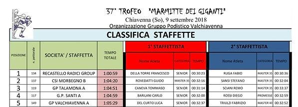 MDG 2018 Classifica staffette maschile_e
