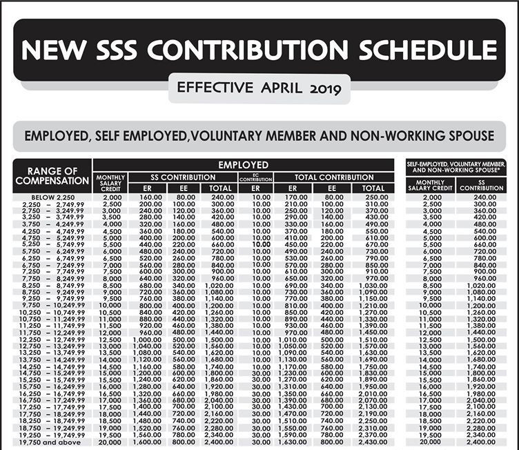 SSS Contribution Schedule 01