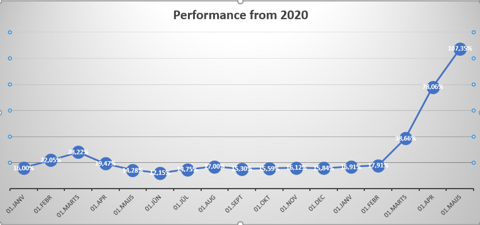 8_Agris Gruzdas_trading results since january 2020 on 1 june 2021.PNG