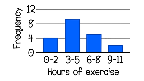 OCR GCSE Maths Tables and charts 20 people were asked how many hours they exercise in a week:   hours of exercise, frequency;  0 - 2, 4;  3 - 5, 9;  6 - 8, 5;  9 - 11, 2.   Construct a bar chart with the data in this table.