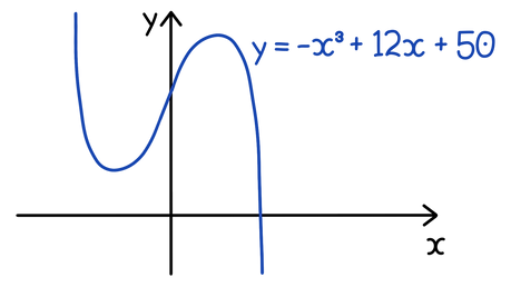 SQA Higher Maths Differentiation and graphs What is the interval at which y = −x³ + 12x + 50 is decreasing?