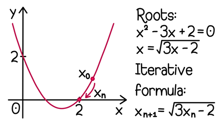 Iterative formulas