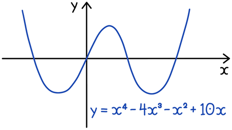 Differentiation and graphs
