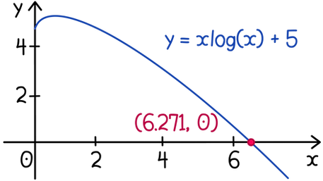 Integration of exponentials and logarithms