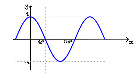 Cosine graphs and transformations