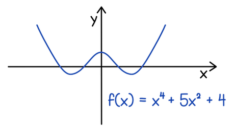 SQA Higher Maths Factorising techniques Factorise f(x) = x⁴ – 5x² + 4   as far as possible, just using the factor theorem.