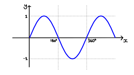 Sine graphs and transformations