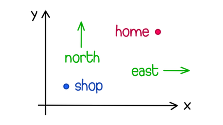 OCR A-level Maths Basics of vectors A shop is 30 meters south and 20 meters west from Catherine's house. Provide a vector for the path Catherine has to take to get to the shop from her home. Give your answer as a column vector.