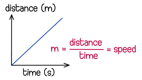 Gradient of distance-time graphs