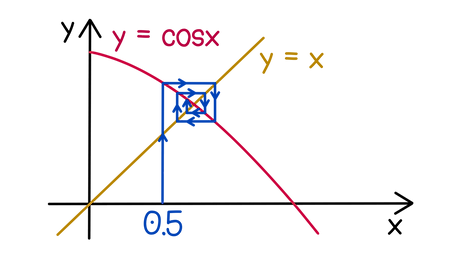 AQA A-level Maths Iterative methods Draw a cobweb diagram starting at x = 0.5 to show how the intersection point of y = cosx and y = x is iteratively reached.