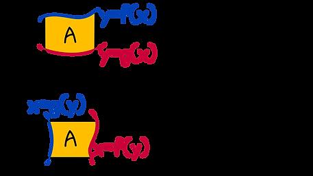 Calculating area under a curve