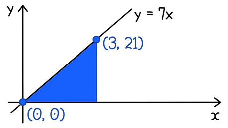 SQA Higher Maths Definite integrals Use the formula of the area of a triangle and the given graph to prove that the area under the curve is given by evaluating the integral between two points.