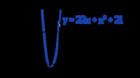 Edexcel A-level Maths Factorising techniques Solve 22x + x² = –21.