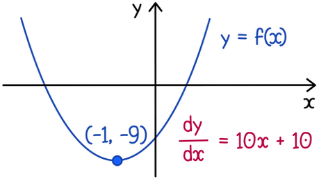 OCR A-level Maths Basics of integration Given that the gradient of the graph is given by dy/dx = 10x + 10 and that at x = −1, y = −9, find the equation of the graph.