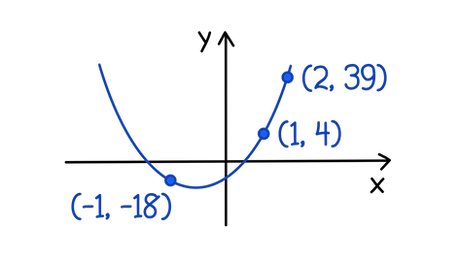 AQA A-level Maths Solving equations graphically Using the points given on the diagram, determine the equation of the graph.