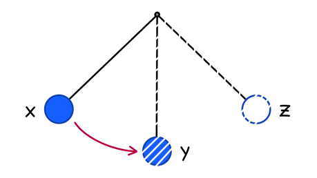 A simple pendulum swings and small amounts energy is lost to the surroundings as it continues to swing. When the pendulum reaches the top of its swing, point x shown in the diagram, all its energy is stored as gravitational potential energy. How is the energy in the pendulum transferred as the pendulum swings, and how does this effect the speed it is travelling? Use points y and z in the diagram as reference points in your answer.