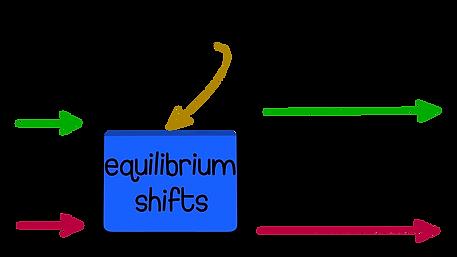 Buffer calculations