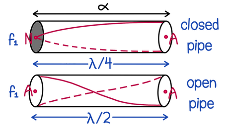 Examples of stationary waves