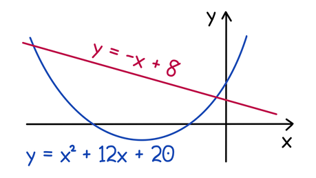 AQA A-level Maths Solving equations graphically Graphically determine the number of solutions to the system of simultaneous equations: y + x = 8, y = x² + 12x + 20.
