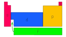 Periodic table structure