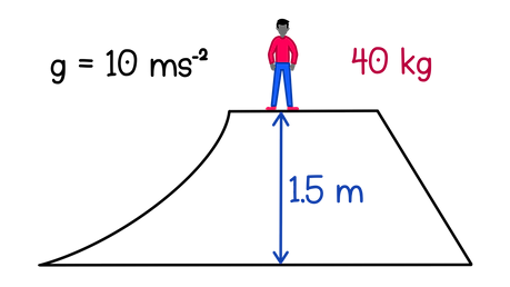 A girl sits on top of a 1.5 m high slide and weighs 40 kg as shown in the diagram. Assuming that it is a closed energy system, how much kinetic energy does she have when she reaches the bottom of the slide?