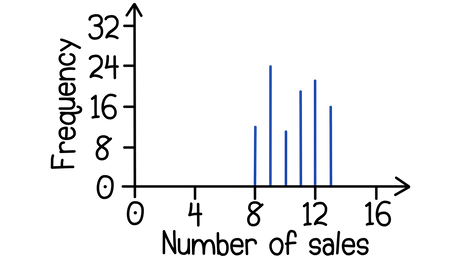 OCR GCSE Maths Tables and charts Carl is a salesman and counts how many sales he makes per day for 2 months:   number of sales, frequency;  8, 14;  9, 25;  10, 11;  11, 18;  12, 20;  13, 15.   Construct a vertical line chart with this data.
