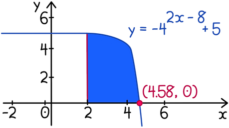 SQA Higher Maths Integration of exponentials and logarithms The diagram shows part of the curve y = −4²ˣ ⁻ ⁸ + 5. Find the exact value of the volume of the solid formed when the shaded region is rotated completely about the x−axis.