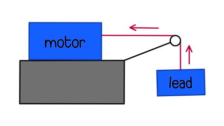 A battery powered electric motor is used to lift a load. Fully describe the energy transfer that occurs from the battery to the load lifted by the electrical motor.