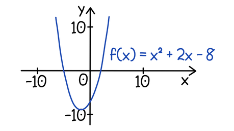AQA A-level Maths Iterative methods Construct the iterative formula for x² + 2x – 8 = 0.