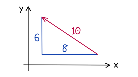 OCR A-level Maths Basics of vectors What is the equation for a unit vector going in the same direction as the vector shown?