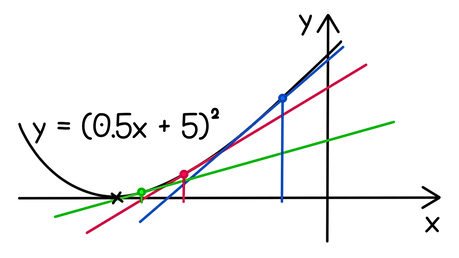 Edexcel A-level Maths Recurrence relations Taking x = −2 as the first approximation, apply the Newton-Raphson method graphically to find the root of the graph of y = (0.5x + 5)².