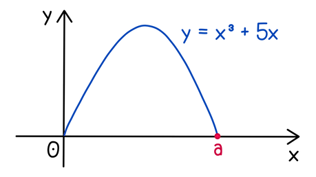 Edexcel A-level Maths Recurrence relations The journey of a skier is modelled by the equation y = −x³ + 5x, 0 < x < a. Using x = 2 as a first approximation, calculate a second approximation for x = a.