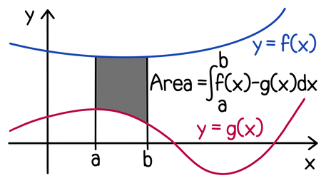Integrating area between two curves