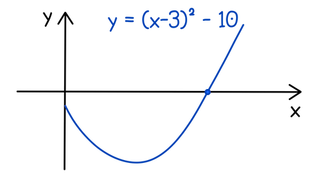 Edexcel A-level Maths Recurrence relations The depth of a stream is given by the given function. Using the first approximation of x = 6, calculate a second approximation for the point at which the graph crosses the x-axis