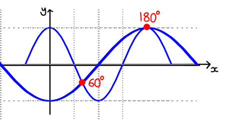 Edexcel A-level Maths Trigonometric equations By sketching a graph, we can find that for cos2x = −cosx, in the interval 0º < x < 270º, x = 60°, 180°. Sketch this graph showing the intersection points of the curves.