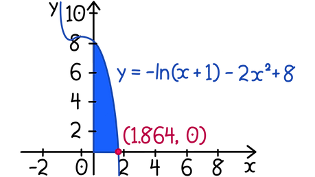 SQA Higher Maths Integration of exponentials and logarithms The diagram shows part of the curve y = −ln(x + 1) − 2x² + 8. Find the exact value of the volume of the solid formed when the shaded region is rotated completely about the x−axis.