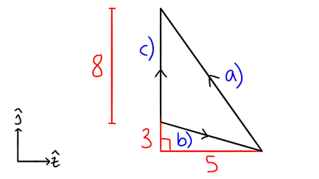 OCR A-level Maths Basics of vectors Consider the vectors shown. What is the vector equation for vector c)?
