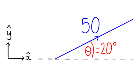 OCR A-level Maths Working with vectors A vector of magnitude 50 makes an angle of 20° with the x axis. Find the vector equation, stating your answer in column vector notation.