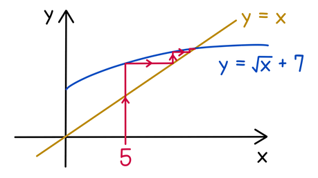 AQA A-level Maths Iterative methods The journeys of two cars are modelled by the functions f(x) = √x + 7 and g(x) = x. Sketch a staircase diagram starting at x = 5 to show where the journeys of the two cars will intersect.