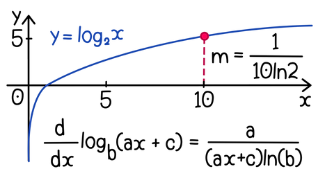 Differentiating logarithms