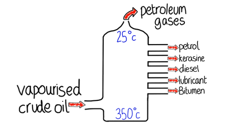 Physical properties of fractions
