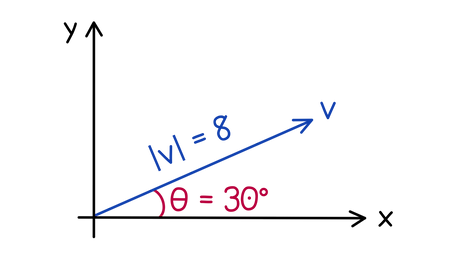 OCR A-level Maths Working with vectors Find a vector opposite to the one shown in the diagram. Give your answer as a row vector rounding each coordinate to integers.