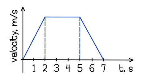AQA GCSE Physics Distance and displacement Using the velocity-time graph, calculate the total displacement of the modelled object between the second and sixth second, given that the maximum velocity of the object is 12 m/s and at t = 6 s, v = 6 m/s.