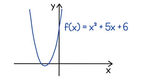 AQA A-level Maths Iterative methods Find x² + 5x + 6, using linear interpolation and knowing a root exists in the interval between x = – 3.5 and x = –2.5.