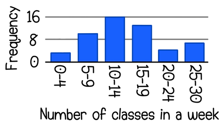 OCR GCSE Maths Tables and charts The number of classes a group of college students have in a week is shown in the bar chart below. Find the percentage of students who have more than 15 classes in a week.