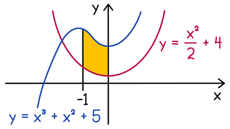 SQA Higher Maths Definite integrals Calculate the shaded area of the given graph.