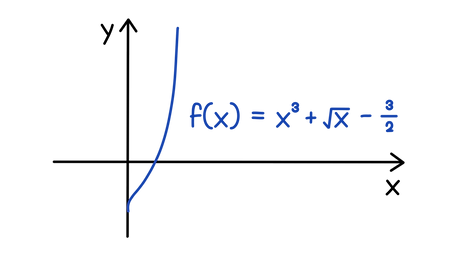 AQA A-level Maths Iterative methods Find the root of f(x) = x³ + √(x) – 3/2, using linear interpolation (to 1 decimal place).