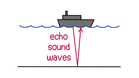 Uses of waves