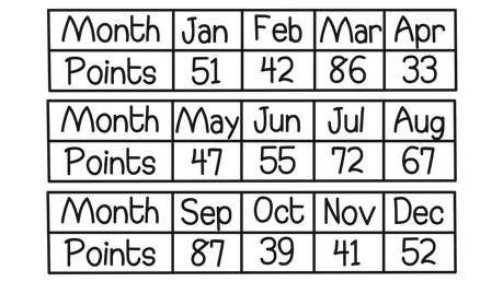 OCR GCSE Maths Tables and charts The number of points scored by a quiz team in a year is shown in the frequency table below. In what month was the mode number of points scored?